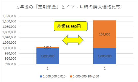 定期預金とインフレ比較