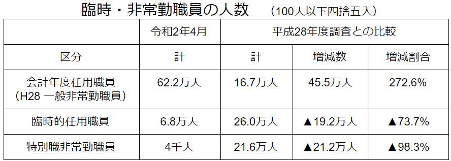 臨時・非常勤職員の人数-山﨑裕佳子