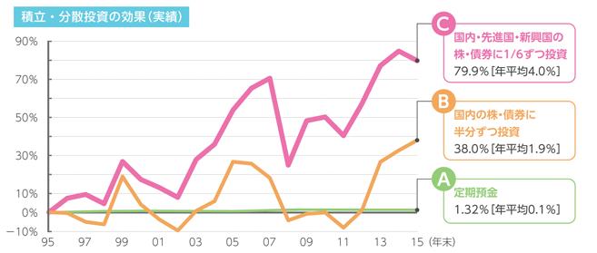金融庁分散投資のグラフ