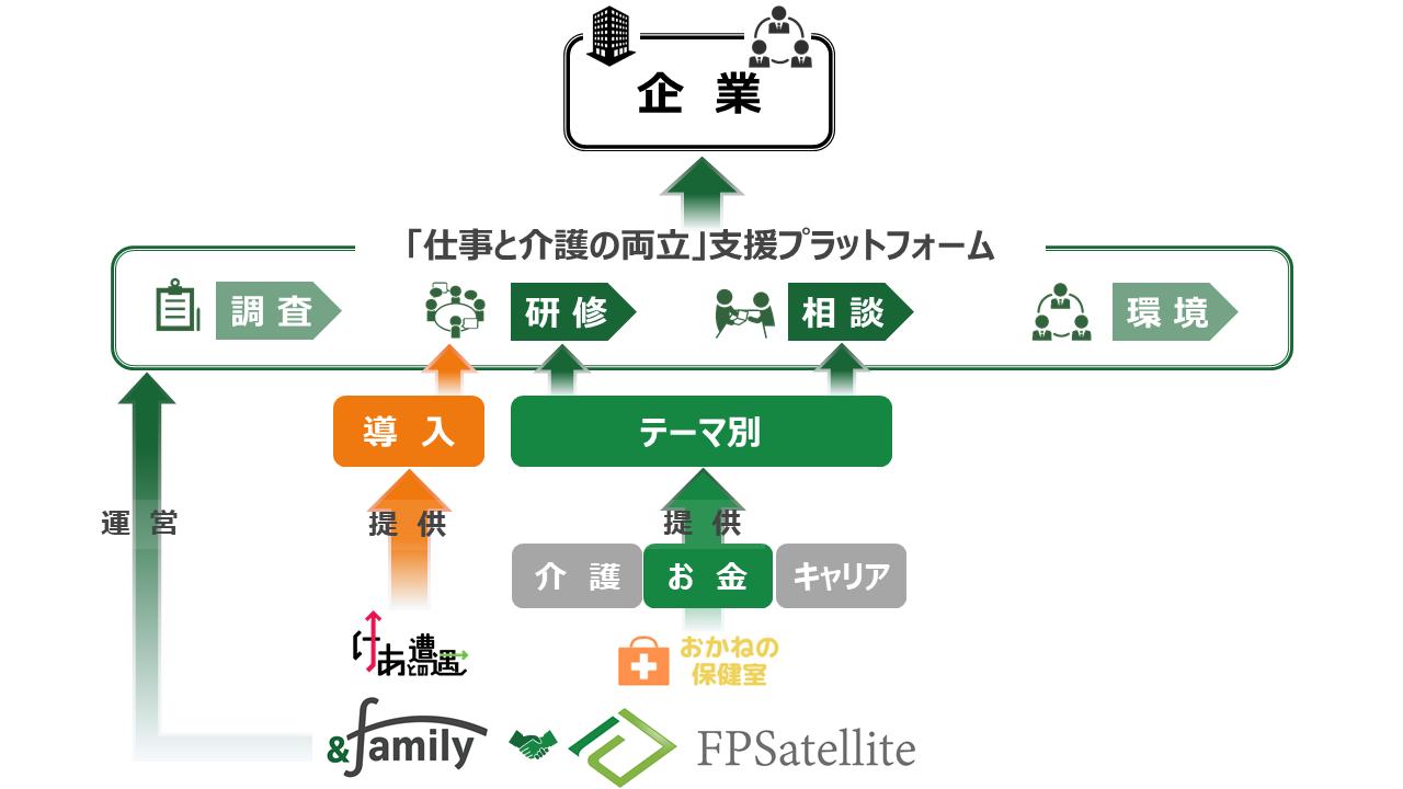 株式会社and family様業務提携イメージ図