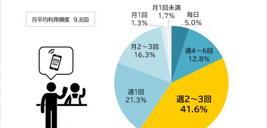 まねーぶ【スマホ決済利用調査】1,000人に聞いた1番利用しているスマホ決済サービスはどれ?